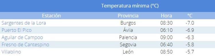 Temperaturas mínimas Villablino León