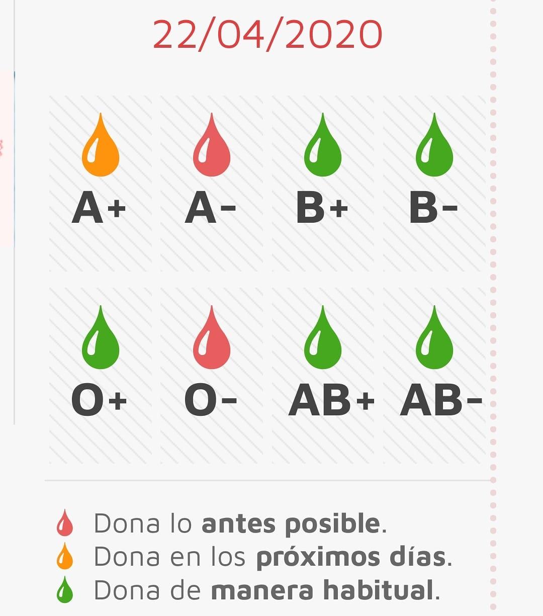 España necesita sangre urgentemente, España necesita ayuda