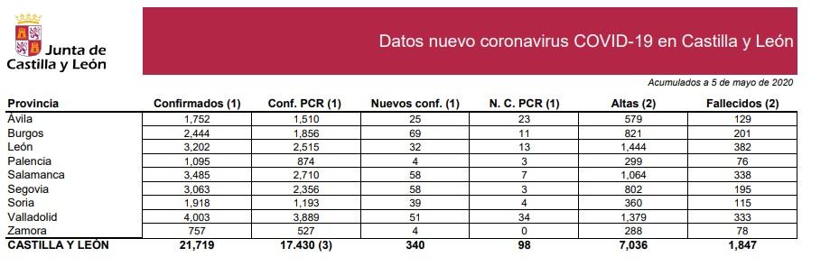 León triplica los positivos por Covid-19 en 24 horas