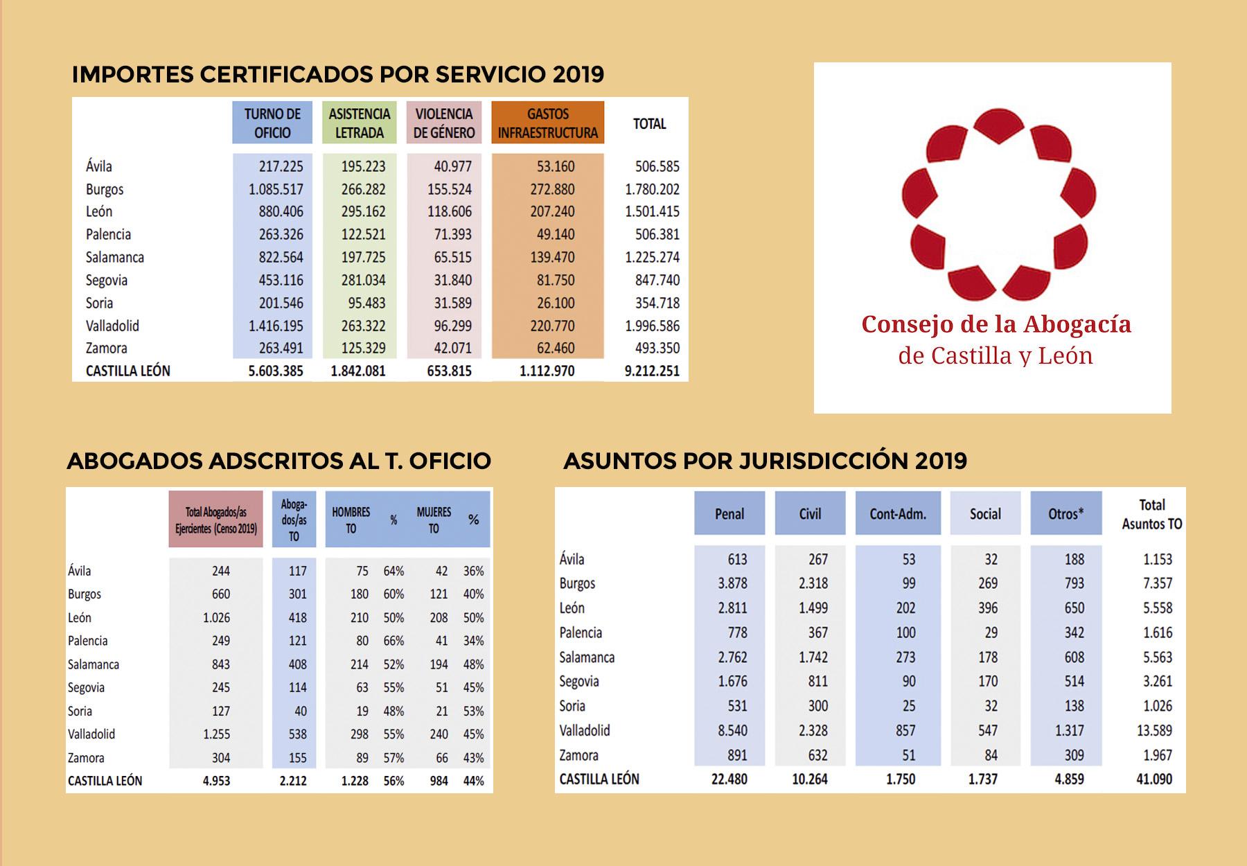 La violencia de género en León se reduce un 5%, según el turno de oficio