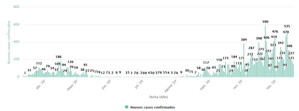 coronavirus en León