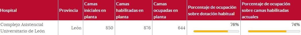 plantas hospital leon cerradas-Digital de León