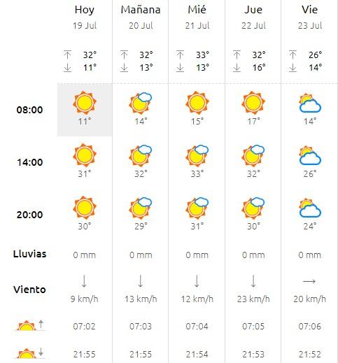 tiempo leon semana-Digital de León