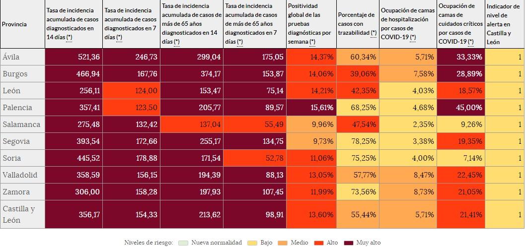 alerta sanitaria leon nivel 1-Digital de León
