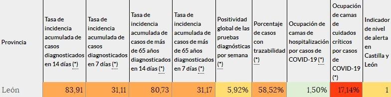 municipios leon riesgo muy alto-Digital de León